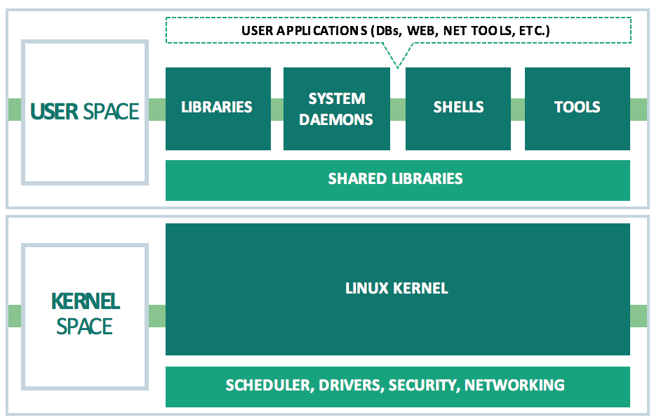 Traditional Linux Stack. Source: https://cumulusnetworks.com/blog/linux-architecture/