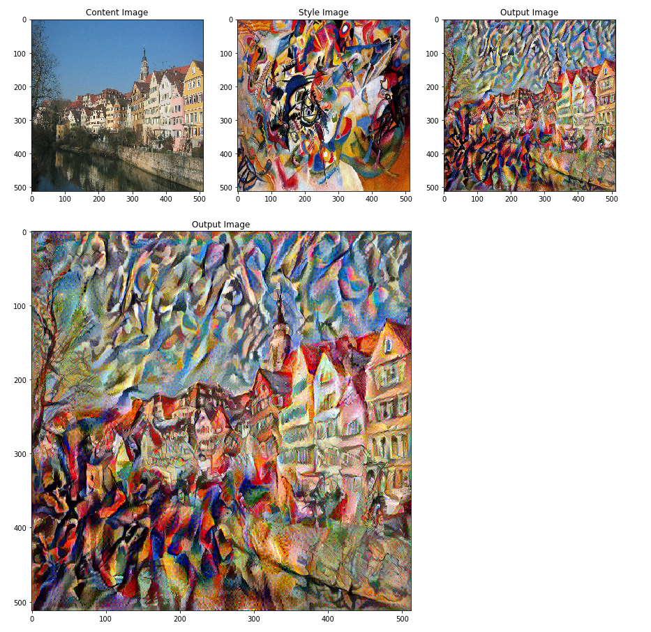 Neural Style Transfer: Creating Art with Deep Learning using