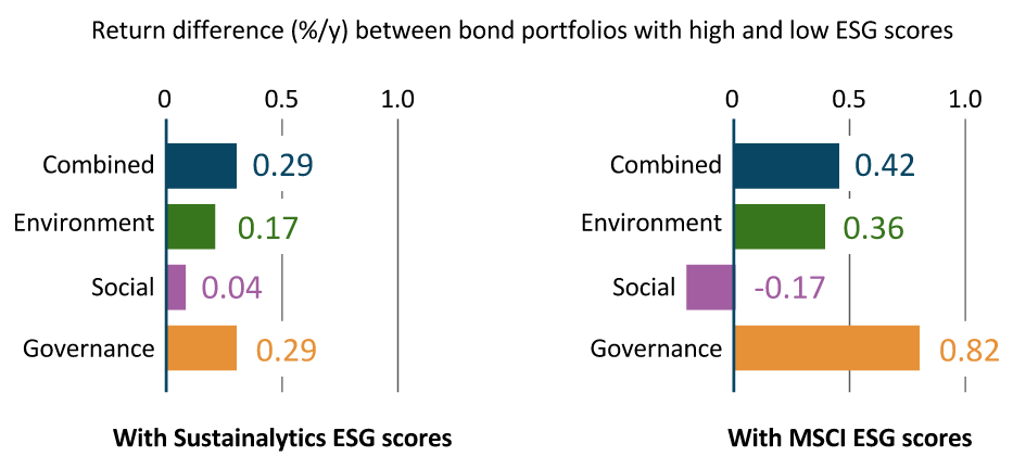 The Financial Case for Sustainability: Three Studies You