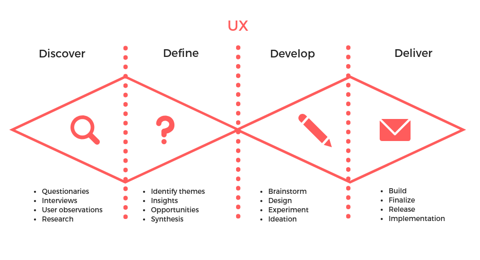 Why We Should Apply Ux To Fashion Design By Marisa Chentakul Ux Collective