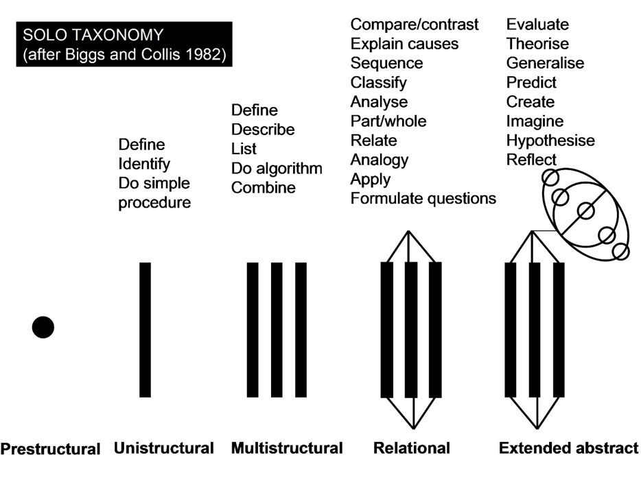 Produced by Pam Hook;  http://pamhook.com/wiki/The_Learning_Process
