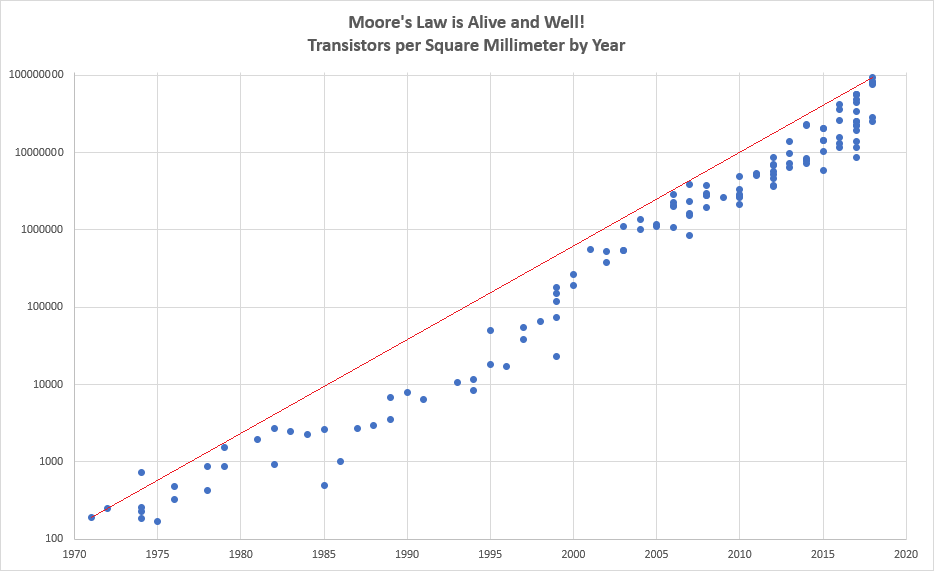 MOORES LAW graph