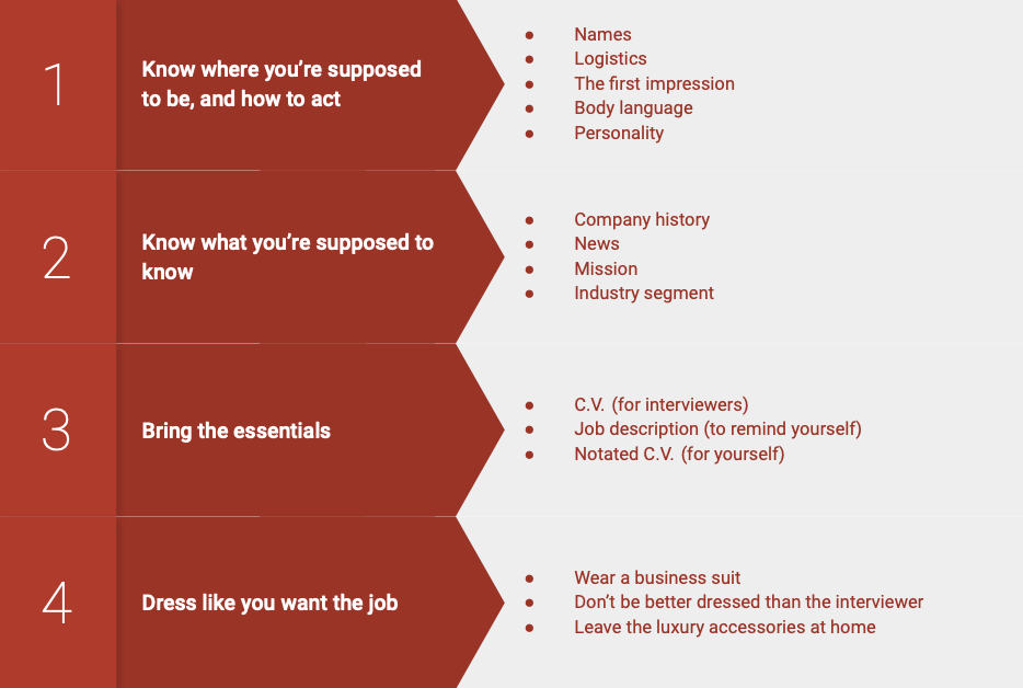 Prepare for a job interview with this checklistst