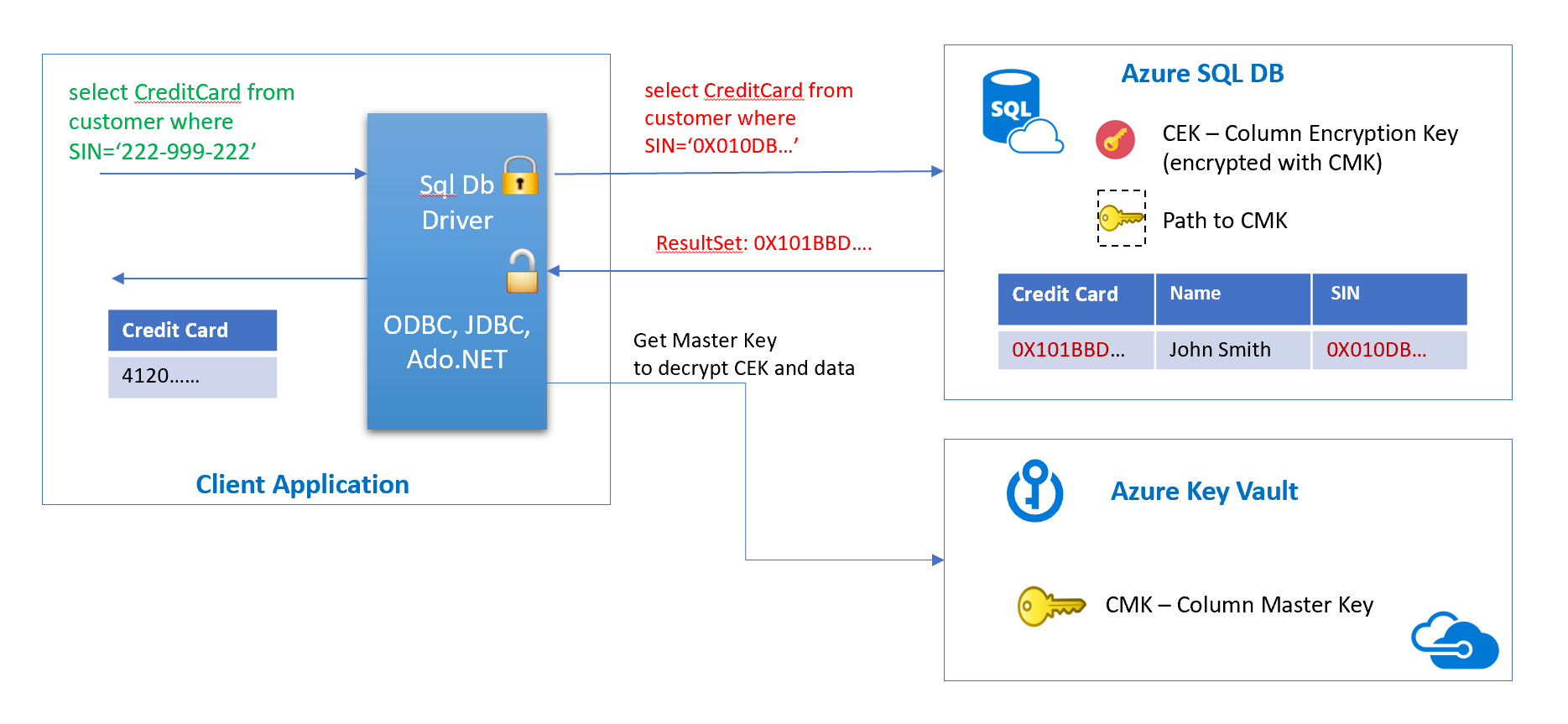 Azure SQL with PCF Spring Boot Applications (Part 2 — Always