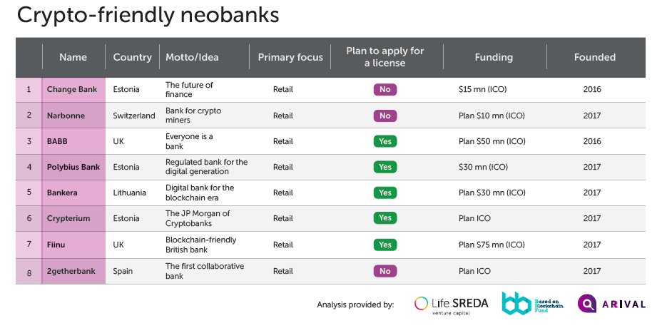New ICO-backed crypto-friendly neobanks are going to raise