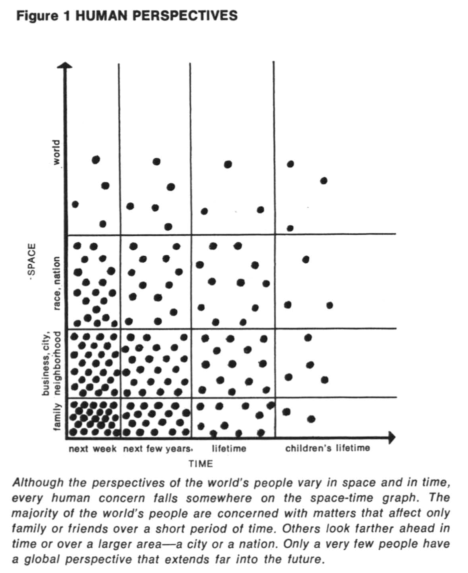 Human Perspectives graph, from The Limits to Growth: A Report for the Club of Rome's Project on the Predicament of Mankind