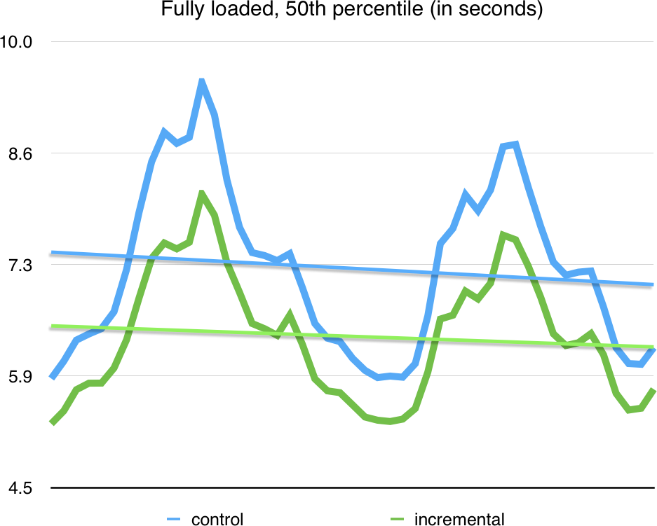 Getting to Slack faster with incremental boot - Several