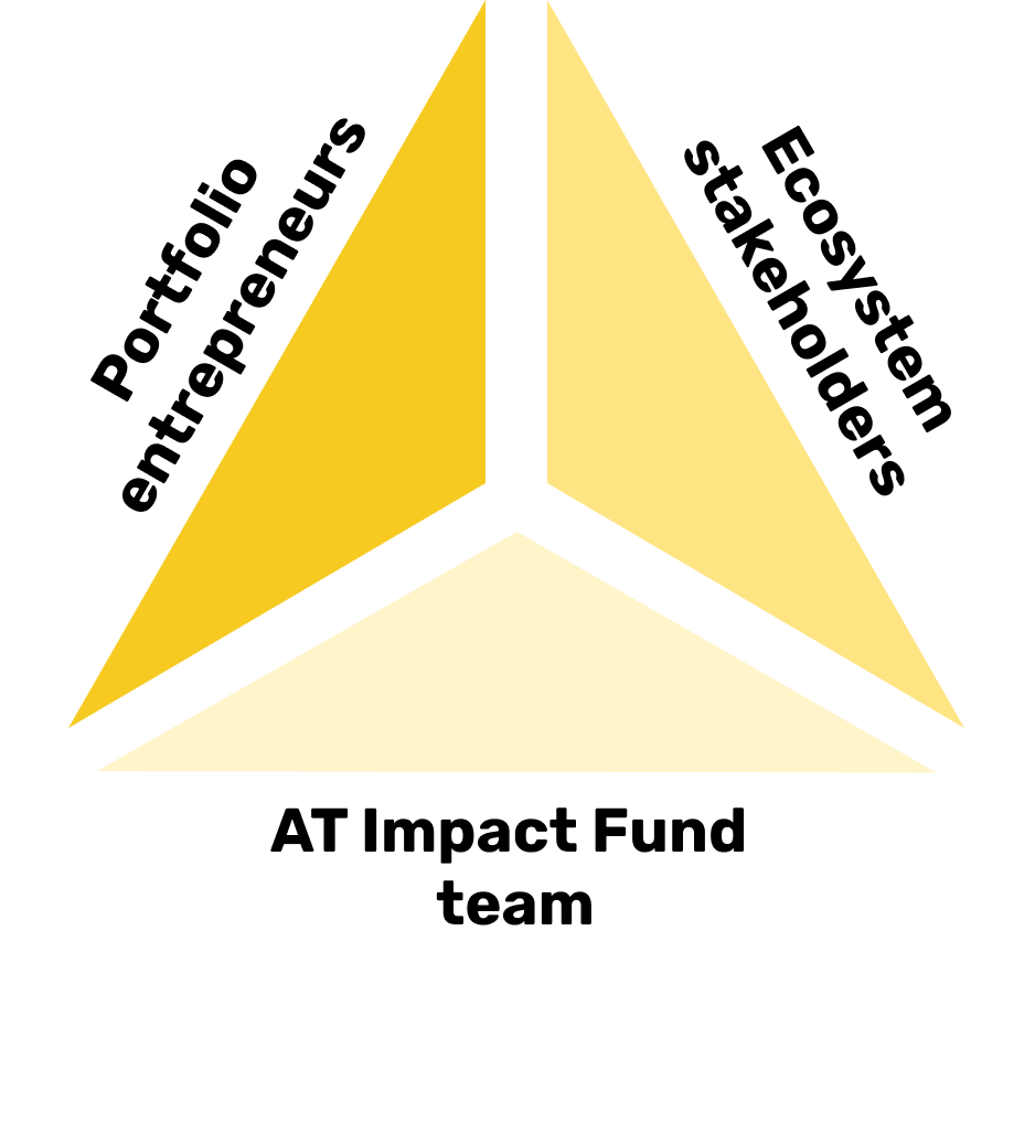 A triangle is shown with 'Portfolio entrepreneurs', 'ecosystem stakeholders' and 'AT Impact Fund team' on each of the points of the triangle.