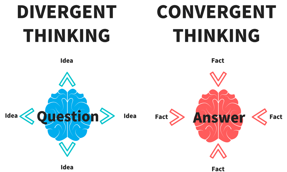 Convergent & Divergent Thinking in Entrepreneurship | The Entrepreneurial  Diary