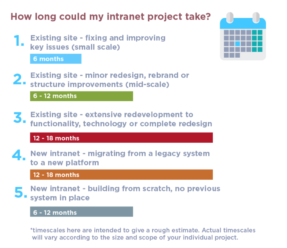 The biggest risks threatening your intranet project (and how