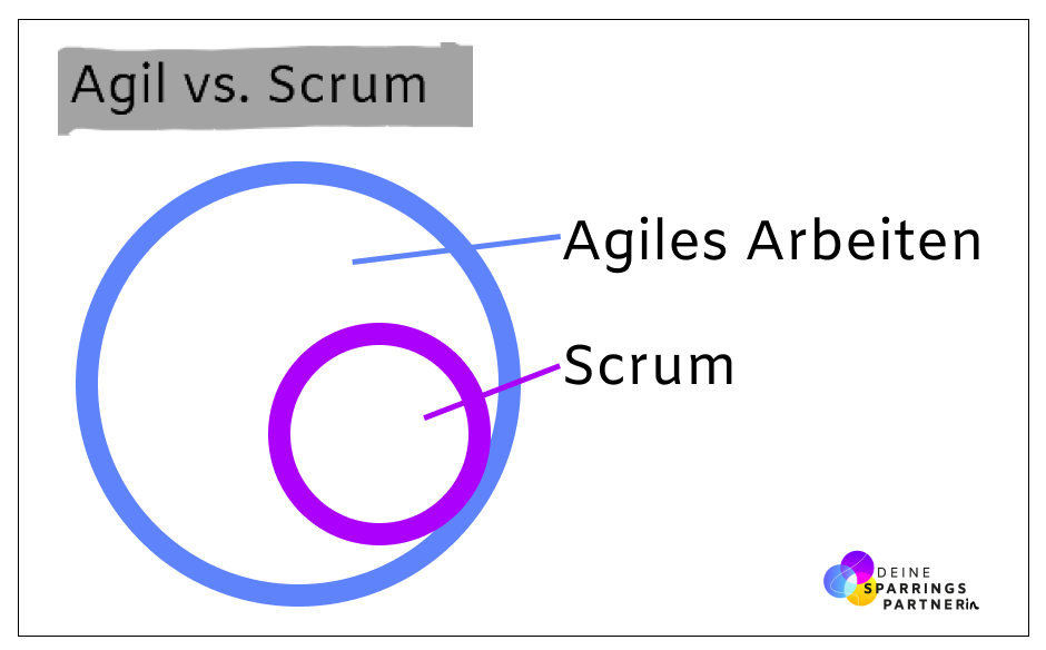 Agil vs Scrum | Deine Sparringspartnerin
