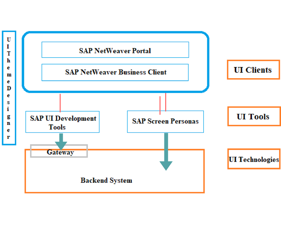 SAP UI5 OVERVIEW | SAP UI5 ARCHITECTURE — FEATURES - jessica