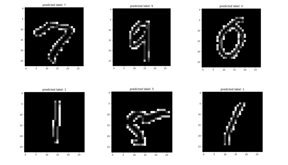 Support Vector Machine: Digit Classification with Python