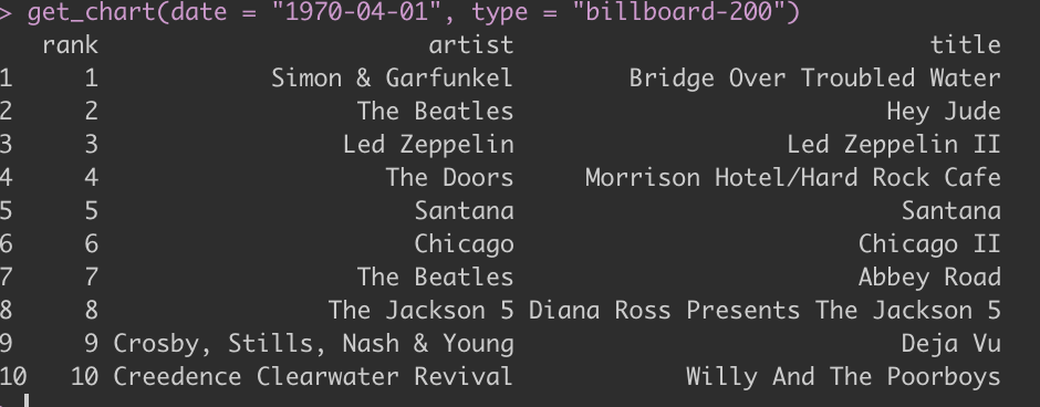 Get any US music chart listing from history in your R console