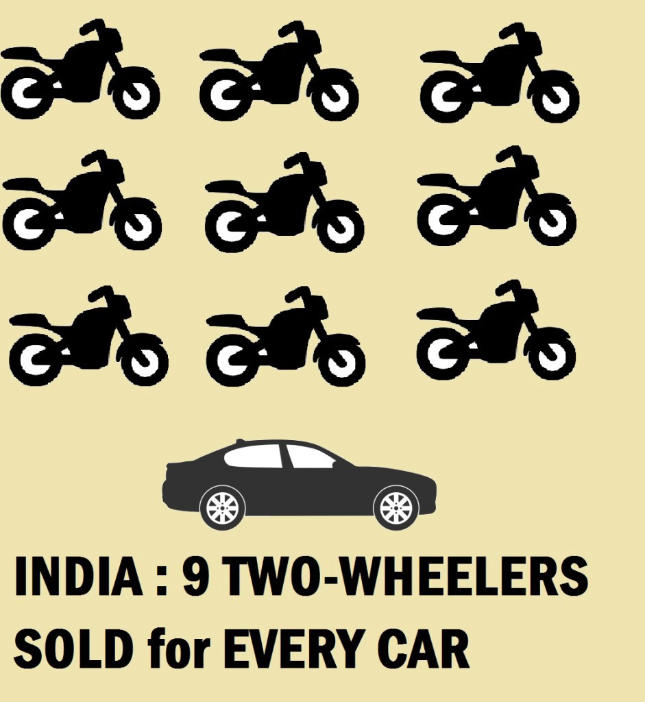 9 New Motorcycles sold for every new 4-Wheeler sold in India