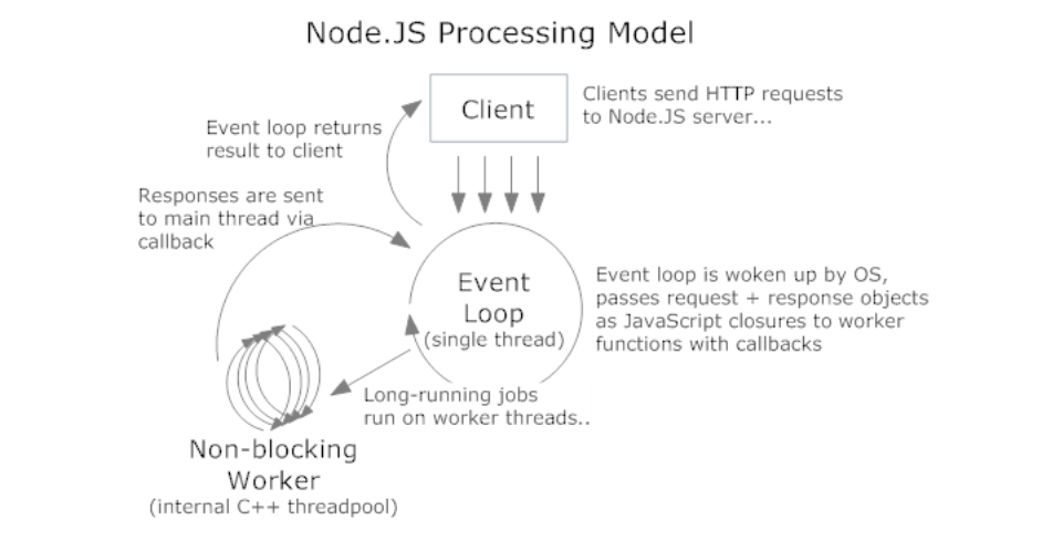 PHP VS NODE JS — Which One is Better for You? - Advance Idea