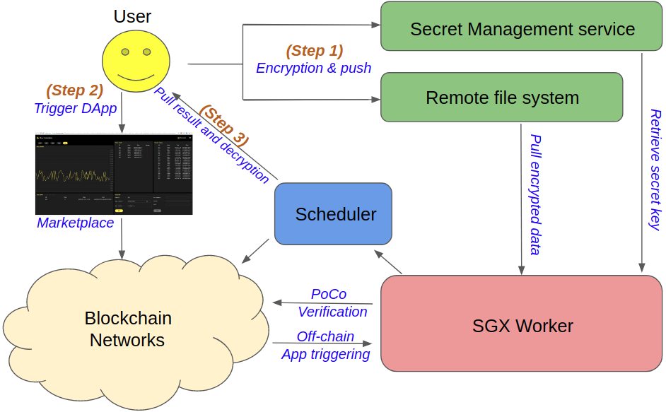 Intel® SGX and Blockchain: The iExec End-to-End Trusted