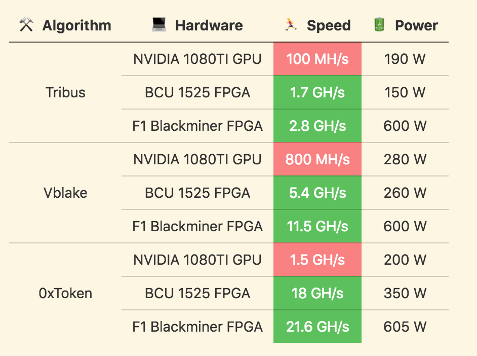 GPU vs FPGA comparison table