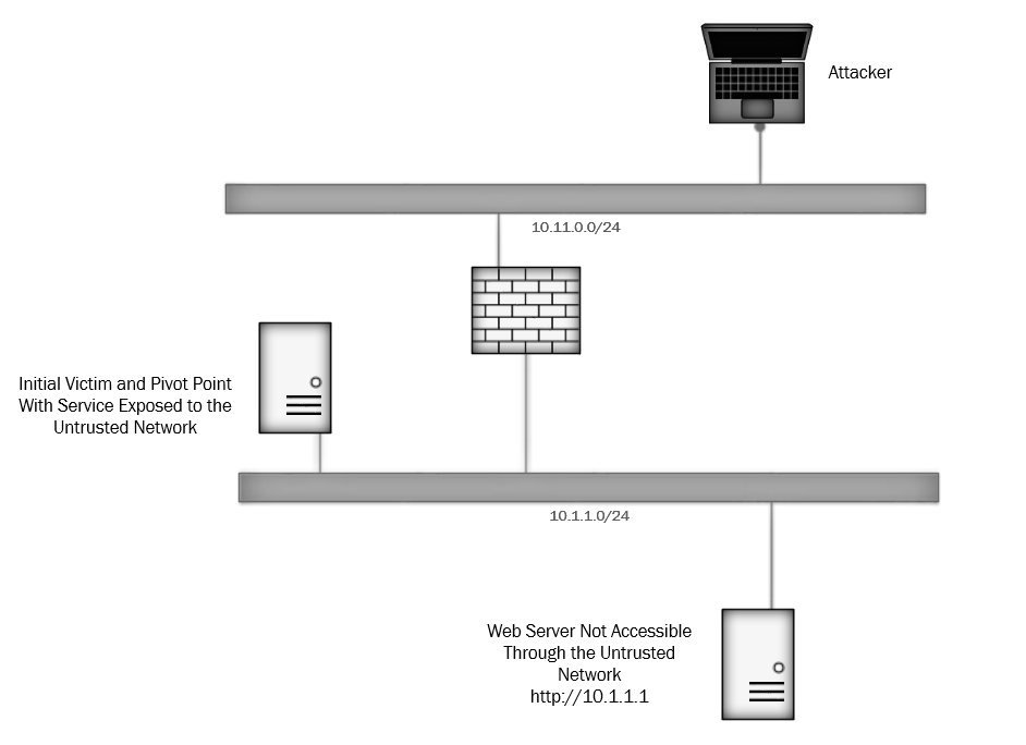 Enumeration and Attacking Through a Firewall With Metasploit
