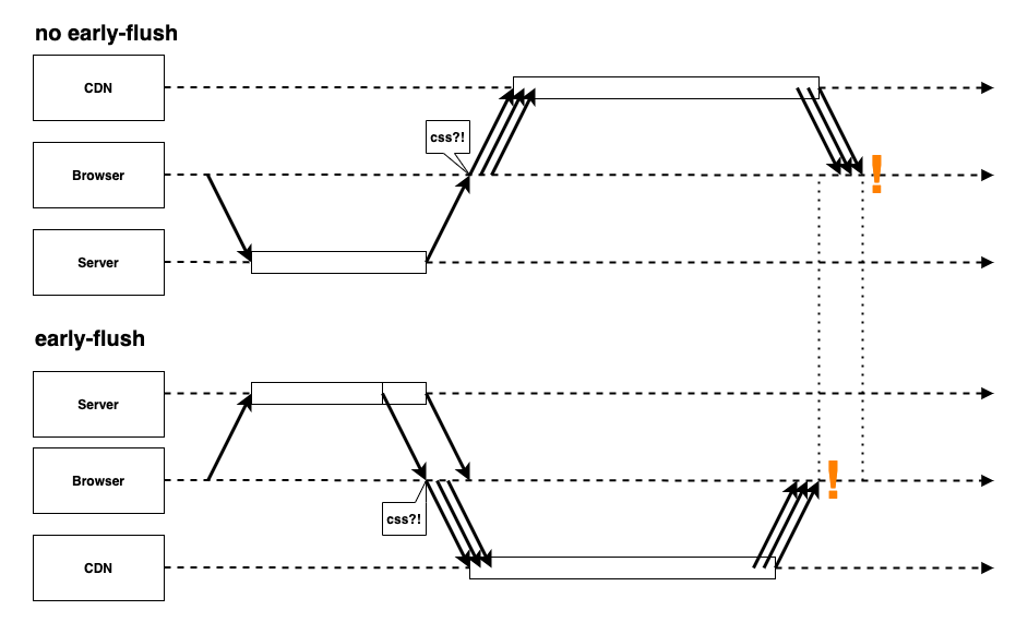A sequence diagram that shows the approximate mechanism for pages to load faster when early-flushing is used
