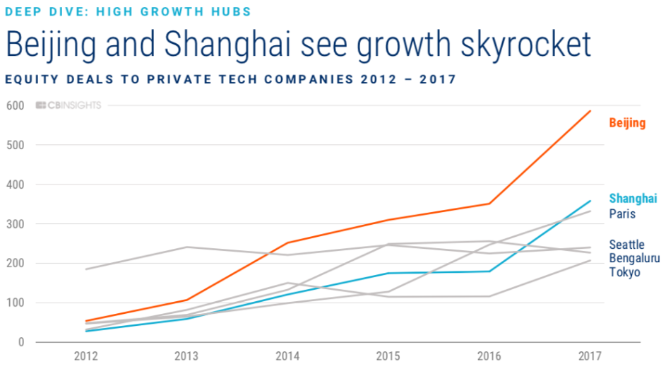 Shanghai and Beijing vie with Silicon Valley for global tech