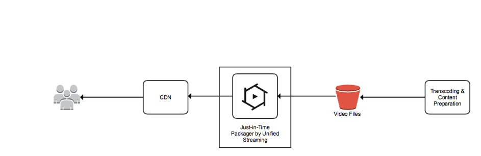 Server-less Just-in-Time Packaging with AWS Fargate and