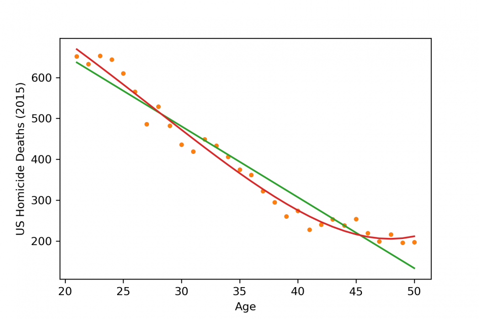 Two different fitted line of the data set for comparison. One is from Linear Regression and another is from polynomial regression.