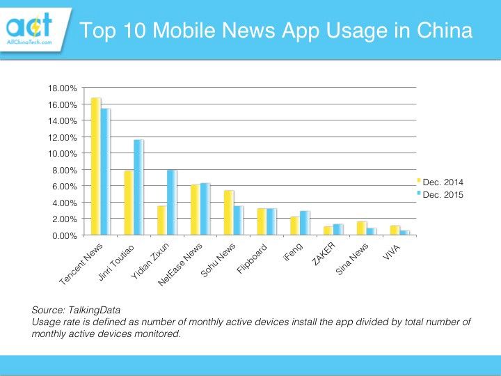 Report: News consumption shifts to news aggregators in China