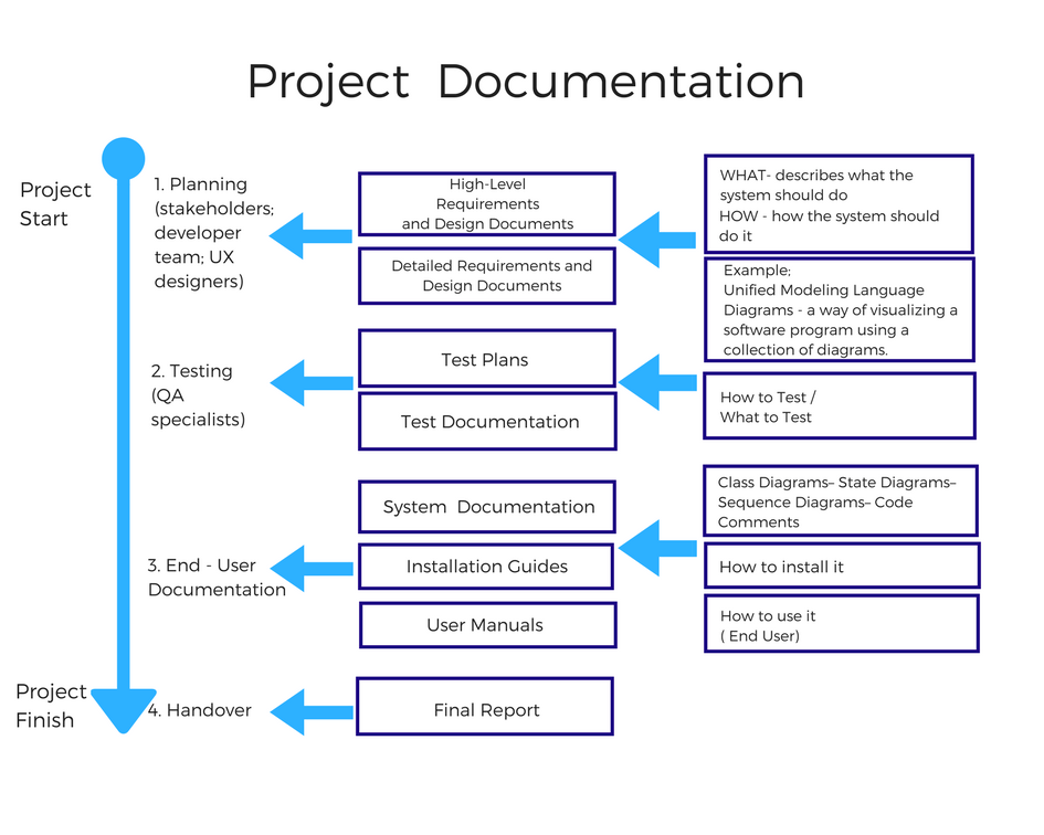 Software Documentation Types And Best Practices By Altexsoft Inc Prototypr