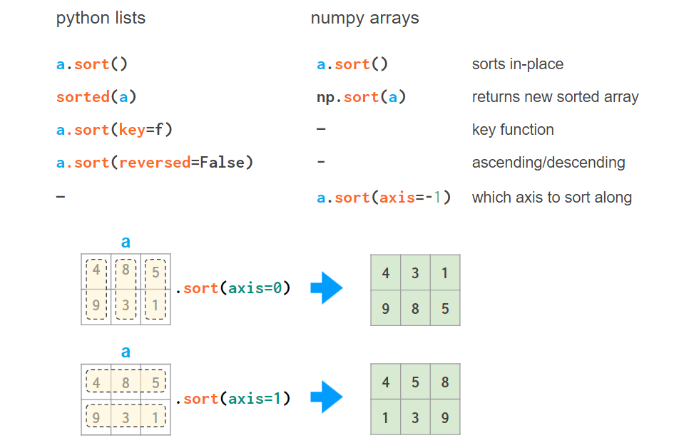 Diagram comparing the use of Python lists and NumPy arrays for 2D sorting