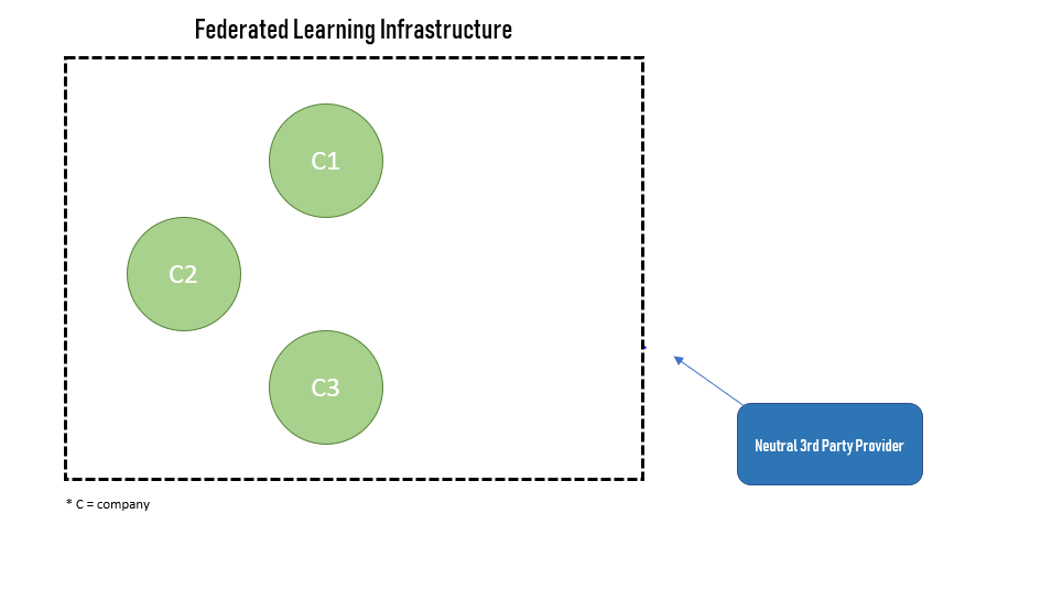 Federated Learning: A New AI Business Model - Towards Data