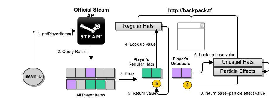 Hat's Off To You: Player Performance Analysis in Team Fortress 2