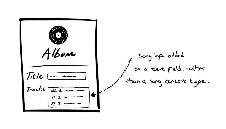 """Doodle of an album content type showing fields editors can add content in. One is a """"track"""" field with song names listed."""