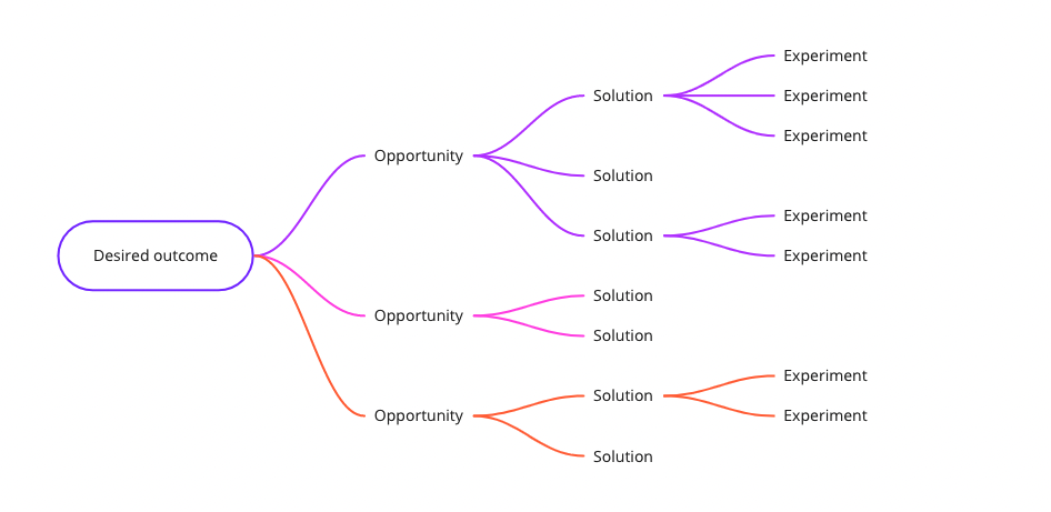 Opportunity Solution Tree
