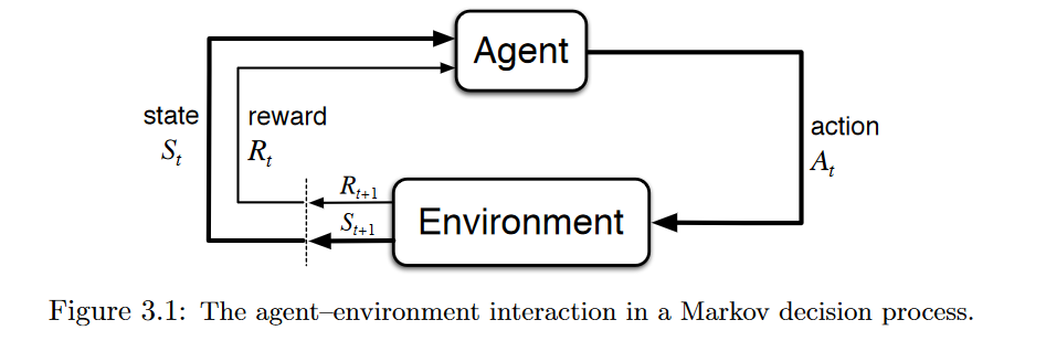 Applications of Reinforcement Learning in Real World