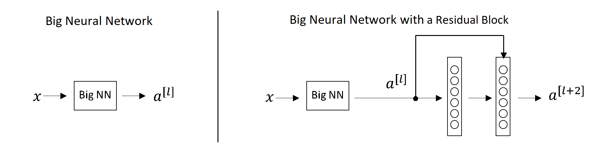 Normal Deep Networks vs Networks with skip connections