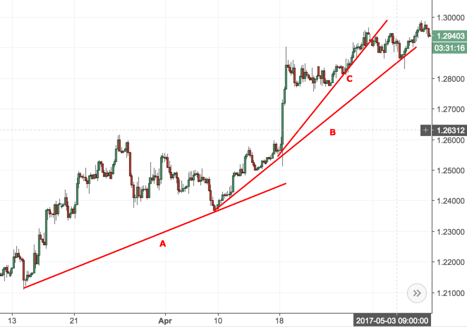 The Most Comprehensive Guide On The Types of Trendlines And