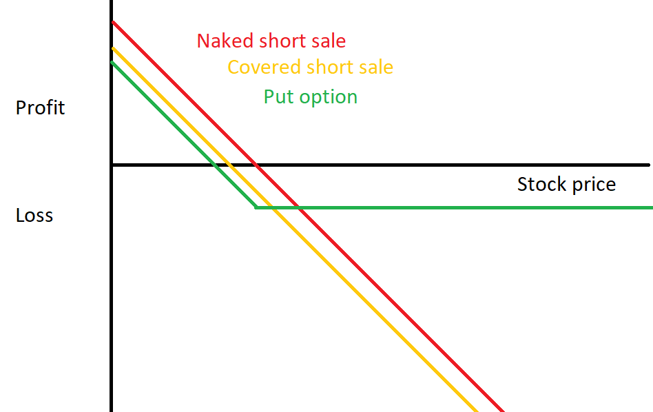 Graph showing profit / loss curve for a put option compared to a naked short and a covered short.