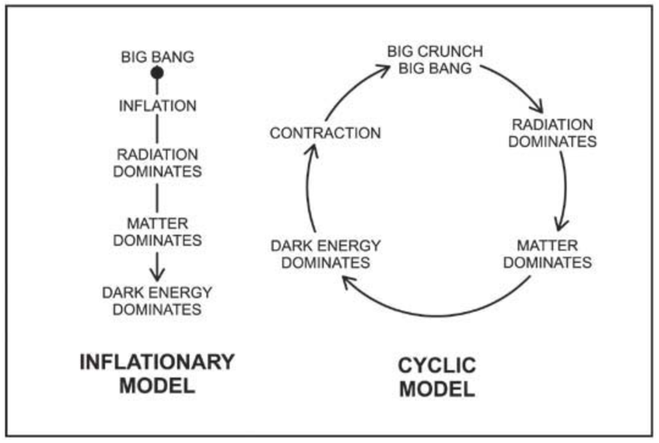 A schematic overview of the inflationary theory versus the Cyclic Model.