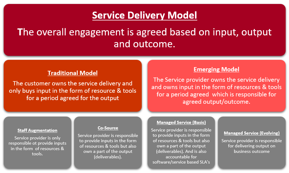 Outcome Based Service Delivery Model