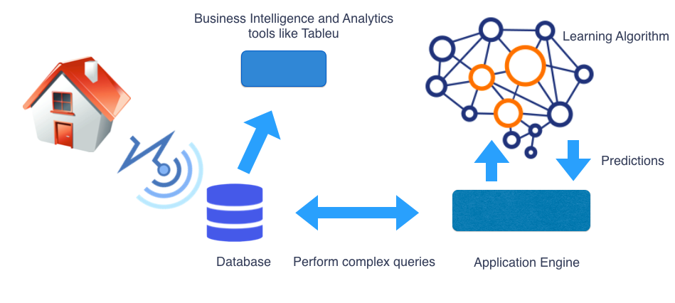 How to architect your Machine learning based IoT system?