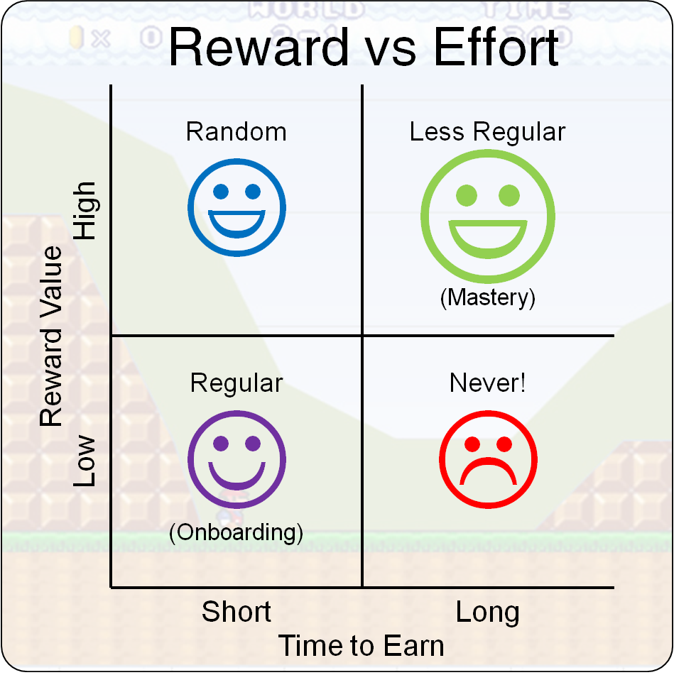 reward vs delay
