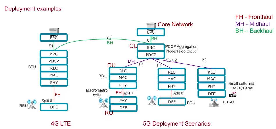 Cloud RAN and eCPRI fronthaul in 5G networks - 5G NR - Medium