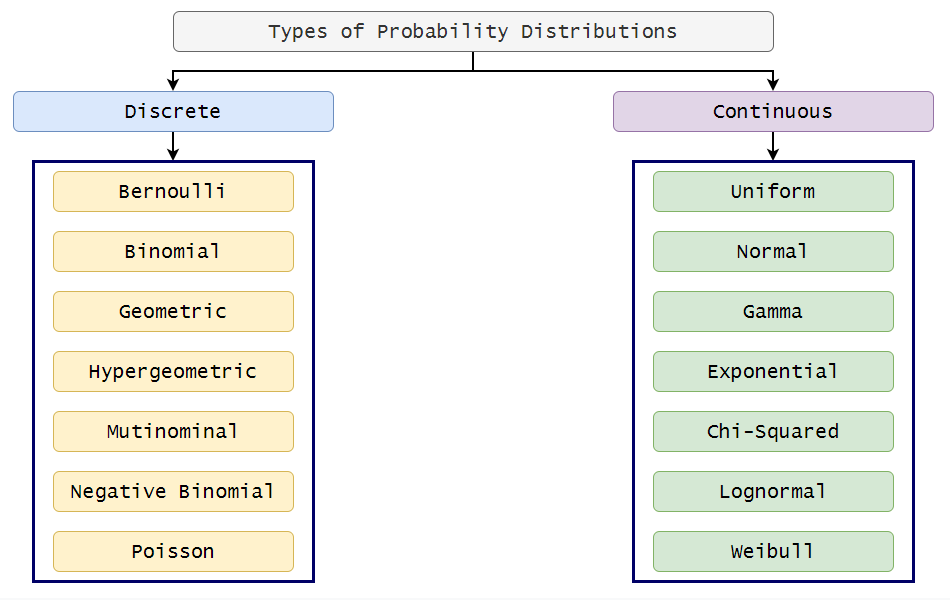 Figure 7: Types of probability distributions. | Bernoulli Distribution a Probability Tutorial with Python