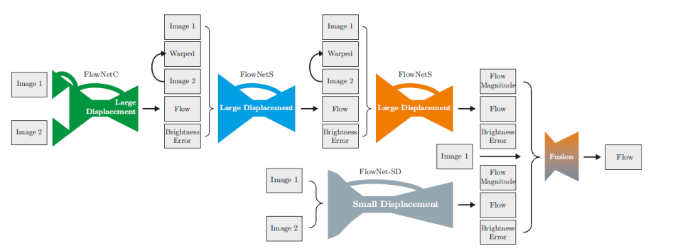 What is Optical Flow and why does it matter in deep learning