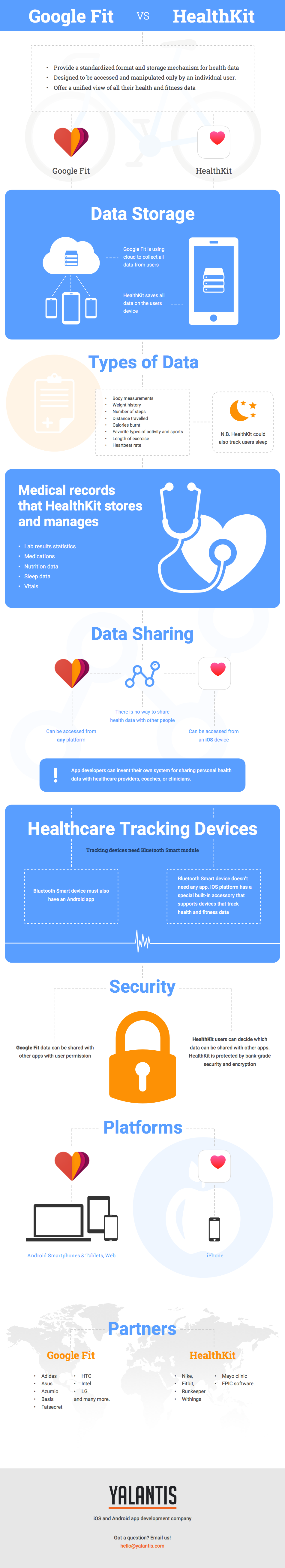 How Can HealthKit and Google Fit Help You Develop Healthcare