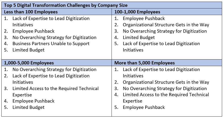 Top 5 Digital Transformation Challenges (and How to Overcome
