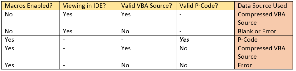 VBA Stomping — Advanced Maldoc Techniques - WalmartLabs - Medium