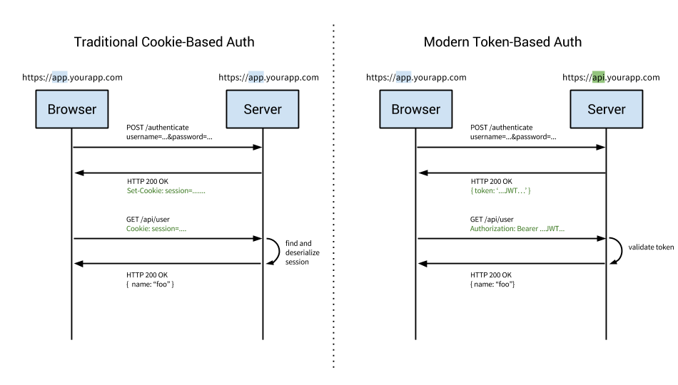 How to use authentication in full stack web app built with