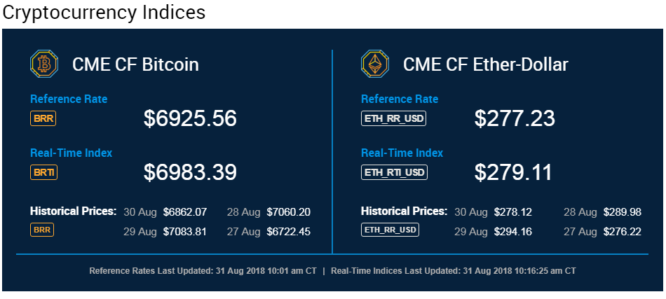 CME Bitcoin Futures Roll & Liquidity Report — August 2018 By